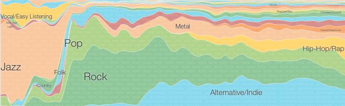 Music Timeline Übersicht