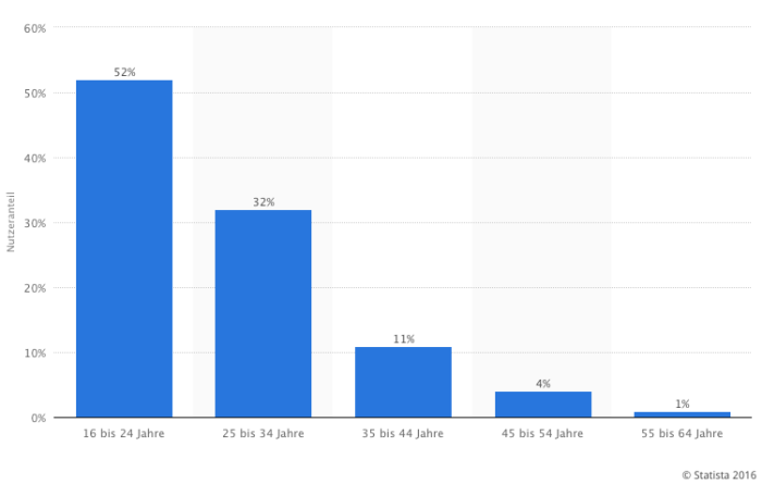 Verteilung der Snapchat-Nutzer