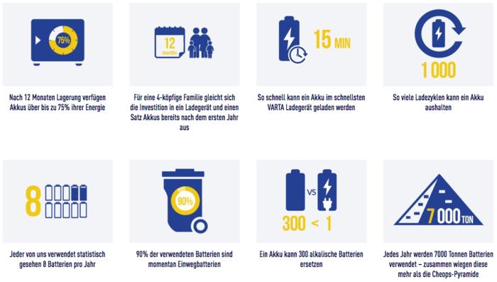 Infografik von http://www.varta-consumer.de/de-de/company/environment%20sustainibility/environment%20sustainibility
